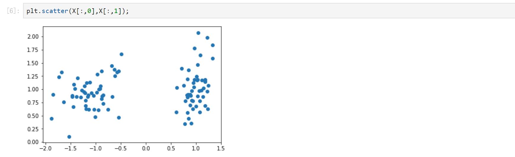 合成数据散点图